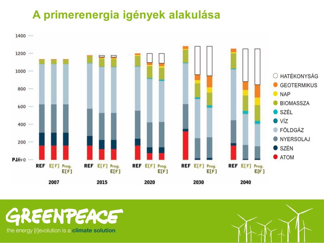 A primerenergia igények alakulása