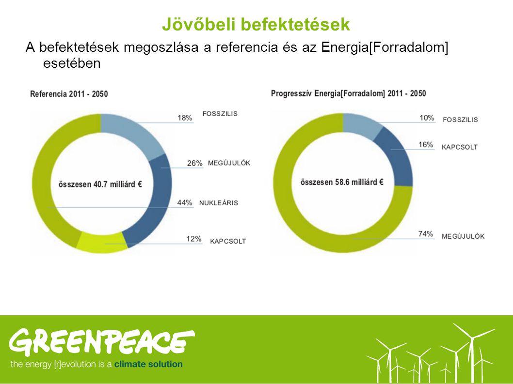 Jövőbeli befektetések A befektetések megoszlása a referencia és az Energia[Forradalom] esetében