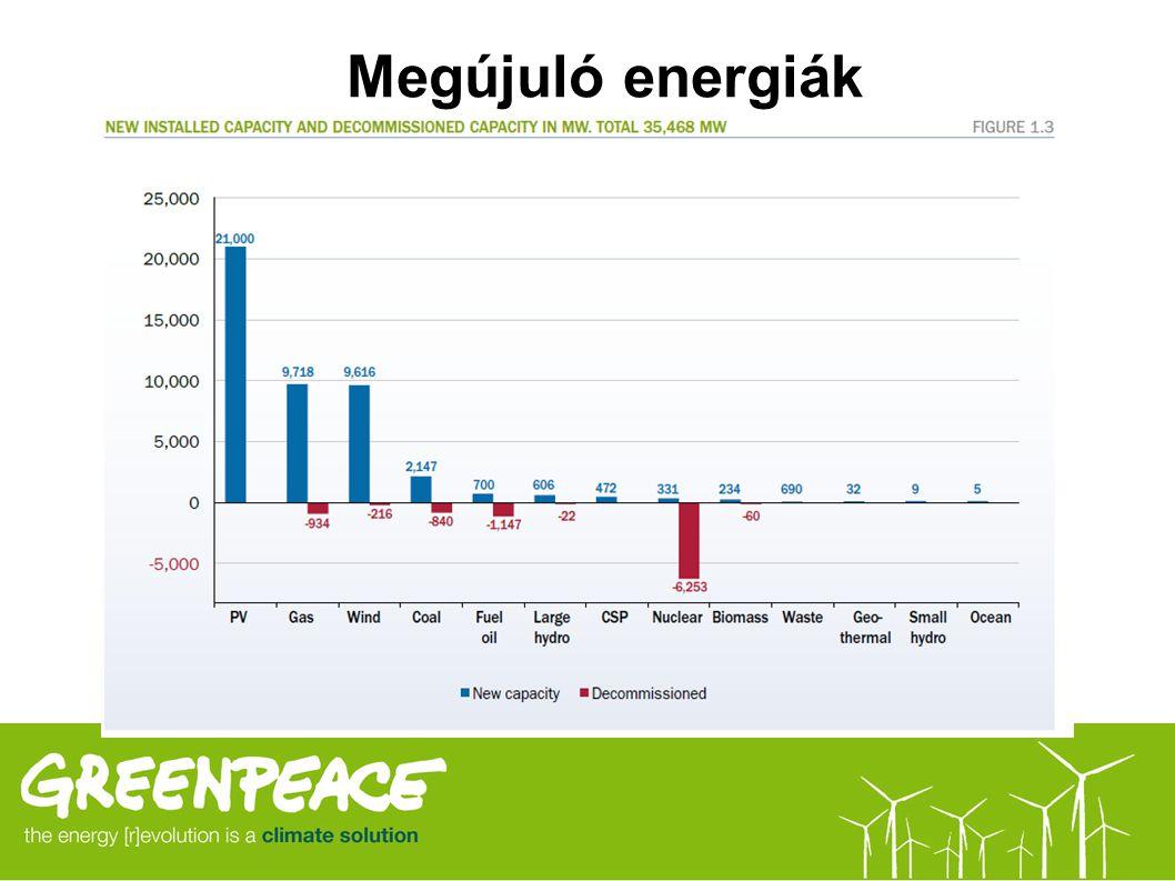 Megújuló energiák Biomassza (fenntartható forrásból) Biogáz Napenergia Napkollektor Napelem Víz Szél Geotermikus Hátrány: magas kezdeti befektetést ig