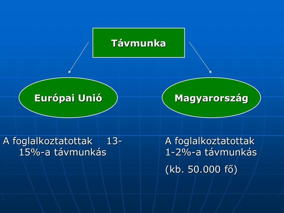 Távmunka Európai Unió Magyarország A foglalkoztatottak 13- 15%-a távmunkás A foglalkoztatottak 1-2%-a távmunkás (kb. 50.000 fő)