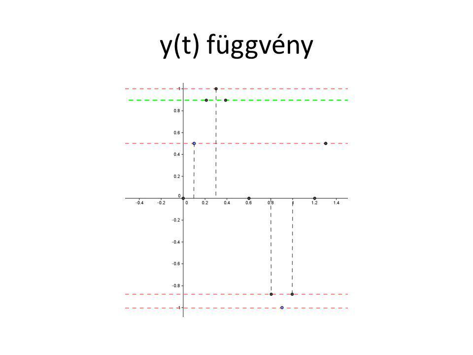 y(t) függvény