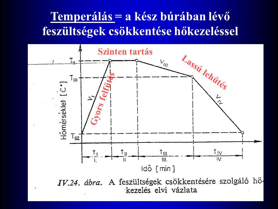 Temperálás = a kész búrában lévő feszültségek csökkentése hőkezeléssel Gyors felfűtés Szinten tartás Lassú lehűtés