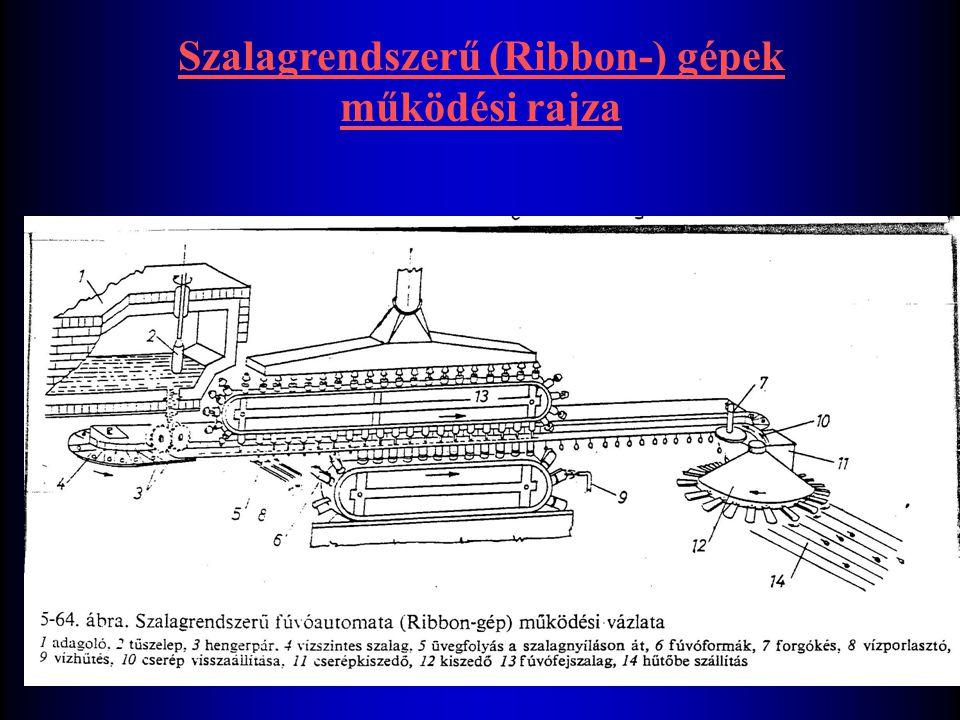 Szalagrendszerű (Ribbon-) gépek működési rajza