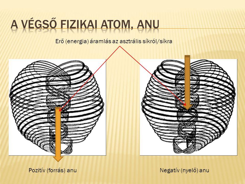 Pozitív (forrás) anuNegatív (nyelő) anu Erő (energia) áramlás az asztrális síkról/síkra