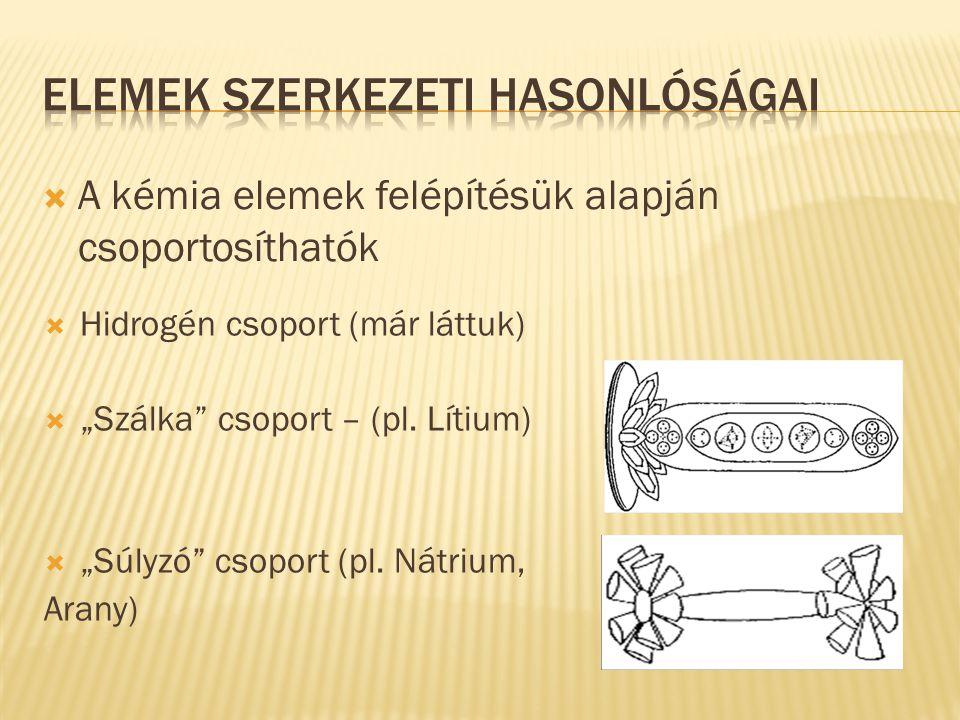 """ A kémia elemek felépítésük alapján csoportosíthatók  Hidrogén csoport (már láttuk)  """"Szálka"""" csoport – (pl. Lítium)  """"Súlyzó"""" csoport (pl. Nátriu"""