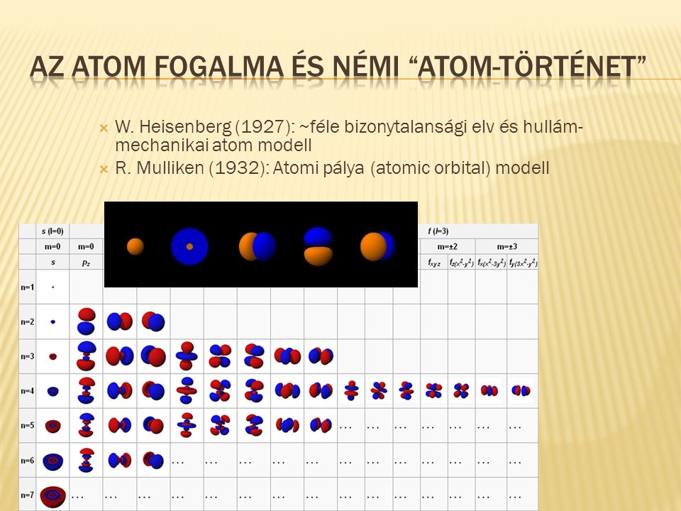  W. Heisenberg (1927): ~féle bizonytalansági elv és hullám- mechanikai atom modell  R. Mulliken (1932): Atomi pálya (atomic orbital) modell