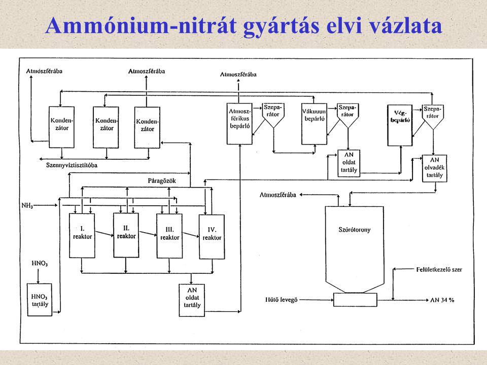 11 Ammónium-nitrát gyártás elvi vázlata