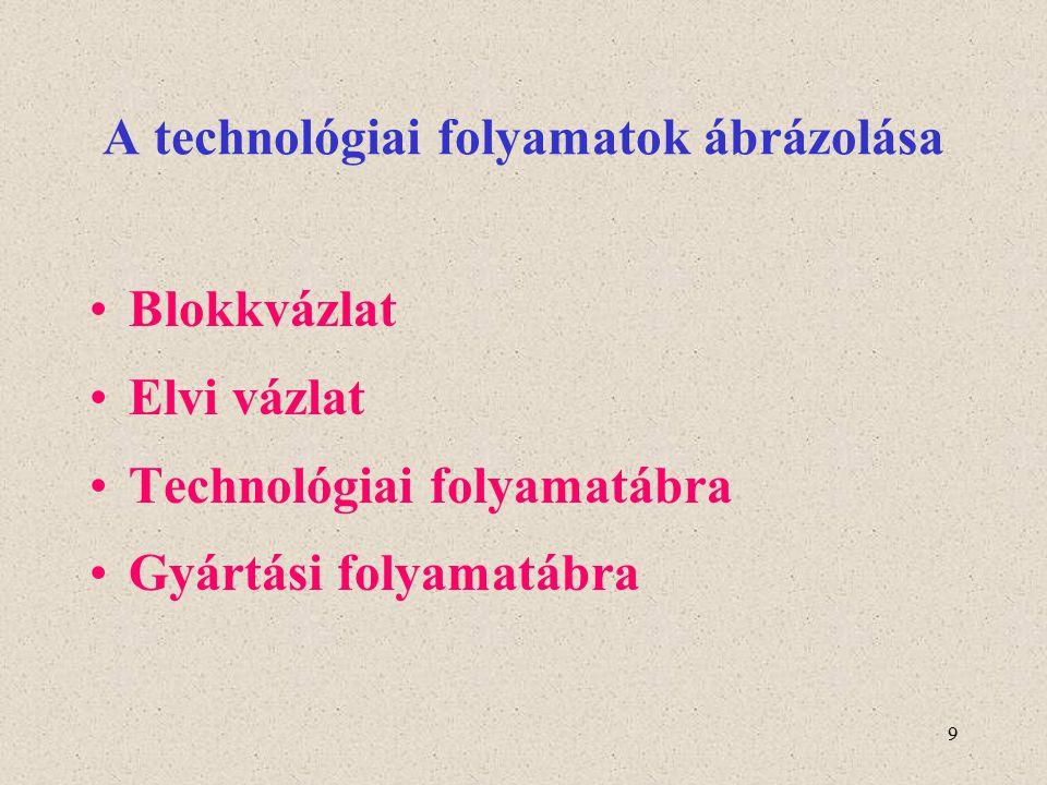 9 A technológiai folyamatok ábrázolása Blokkvázlat Elvi vázlat Technológiai folyamatábra Gyártási folyamatábra