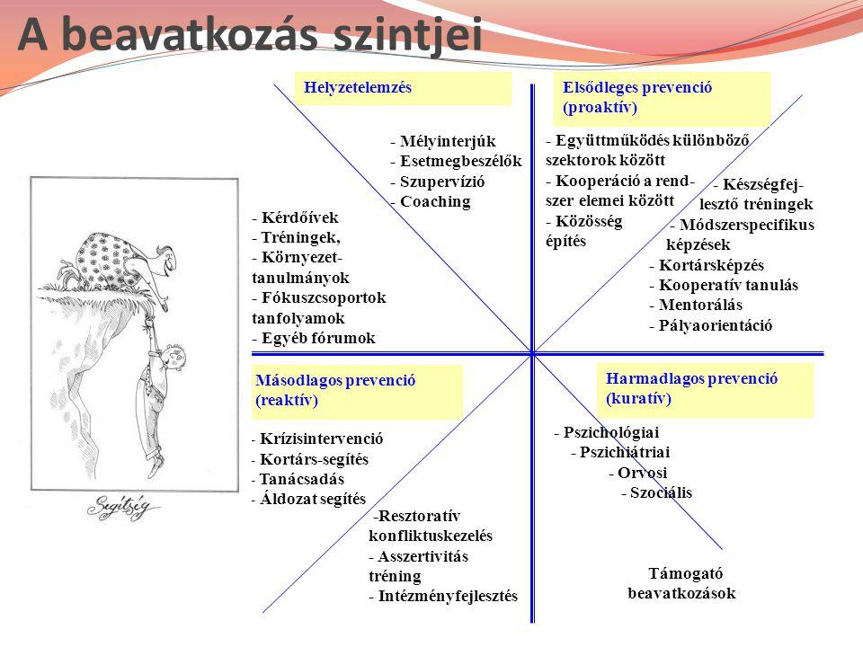 Másodlagos prevenció (reaktív) Elsődleges prevenció (proaktív) Helyzetelemzés Harmadlagos prevenció (kuratív) - Kérdőívek - Tréningek, - Környezet- tanulmányok - Fókuszcsoportok tanfolyamok - Egyéb fórumok - Mélyinterjúk - Esetmegbeszélők - Szupervízió - Coaching - Együttműködés különböző szektorok között - Kooperáció a rend- szer elemei között - Közösség építés - Készségfej- lesztő tréningek - Módszerspecifikus képzések - Kortársképzés - Kooperatív tanulás - Mentorálás - Pályaorientáció - Krízisintervenció - Kortárs-segítés - Tanácsadás - Áldozat segítés -Resztoratív konfliktuskezelés - Asszertivitás tréning - Intézményfejlesztés - Pszichológiai - Pszichiátriai - Orvosi - Szociális Támogató beavatkozások A beavatkozás szintjei