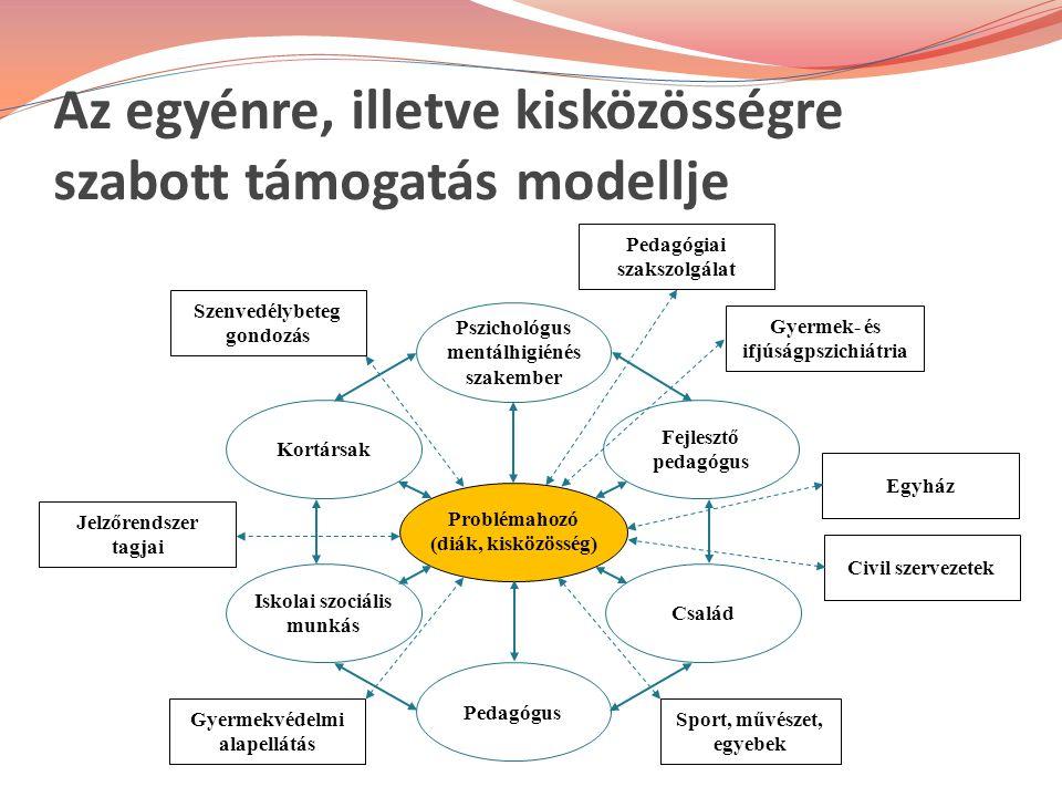 Az egyénre, illetve kisközösségre szabott támogatás modellje Problémahozó (diák, kisközösség) Pszichológus mentálhigiénés szakember Fejlesztő pedagógu