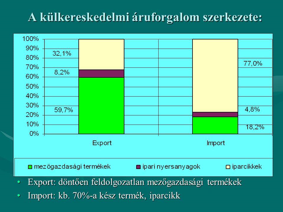 A külkereskedelmi áruforgalom szerkezete: Export: döntően feldolgozatlan mezőgazdasági termékekExport: döntően feldolgozatlan mezőgazdasági termékek I