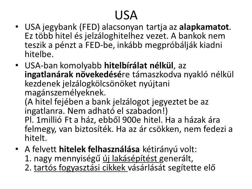 USA USA jegybank (FED) alacsonyan tartja az alapkamatot. Ez több hitel és jelzáloghitelhez vezet. A bankok nem teszik a pénzt a FED-be, inkább megprób