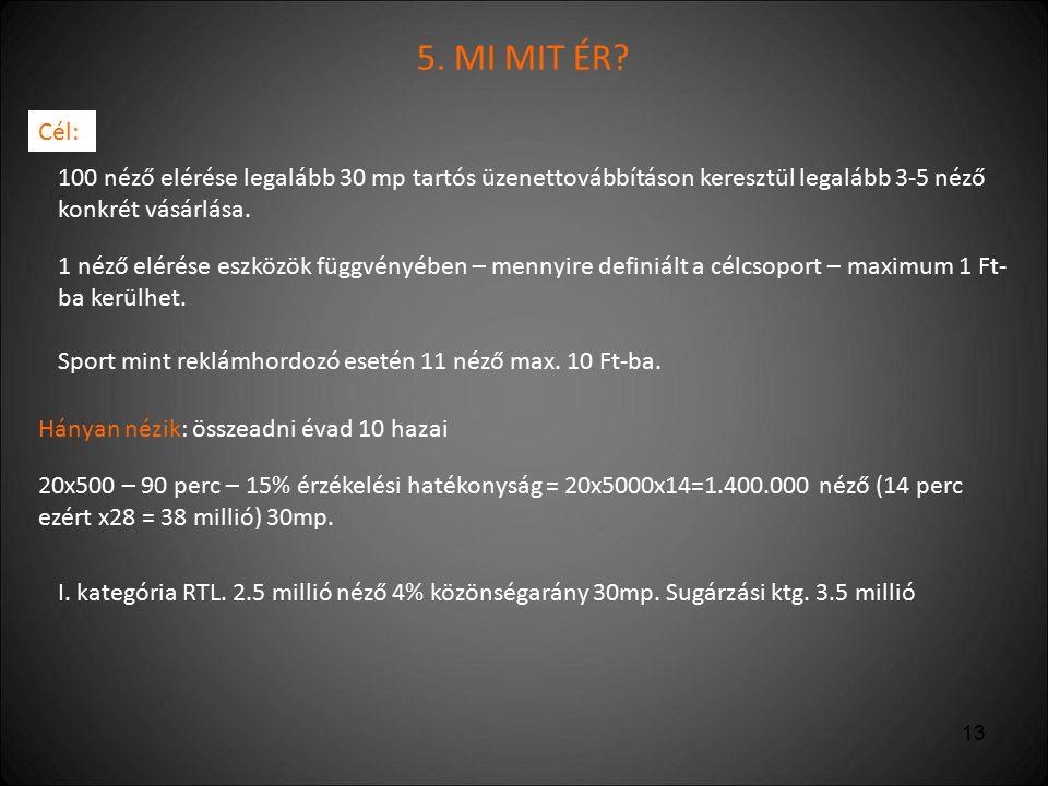 14 2.5  3.5 millió Ftlistaár 28 millió  x x = 38 * 3,5 = ∑ 52 millió Ft.