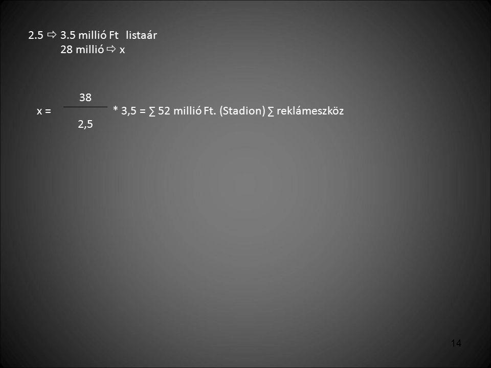 14 2.5  3.5 millió Ftlistaár 28 millió  x x = 38 * 3,5 = ∑ 52 millió Ft. (Stadion) ∑ reklámeszköz 2,5