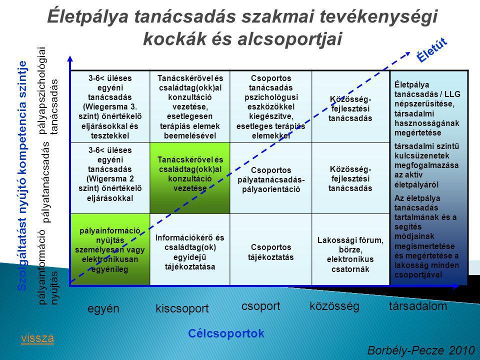 Életpálya tanácsadás szakmai tevékenységi kockák és alcsoportjai Célcsoportok Szolgáltatást nyújtó kompetencia szintje pályainformáció nyújtás pályatanácsadás pályapszichológiai tanácsadás egyénkiscsoport csoportközösségtársadalom Borbély-Pecze 2010 3-6< üléses egyéni tanácsadás (Wiegersma 3.