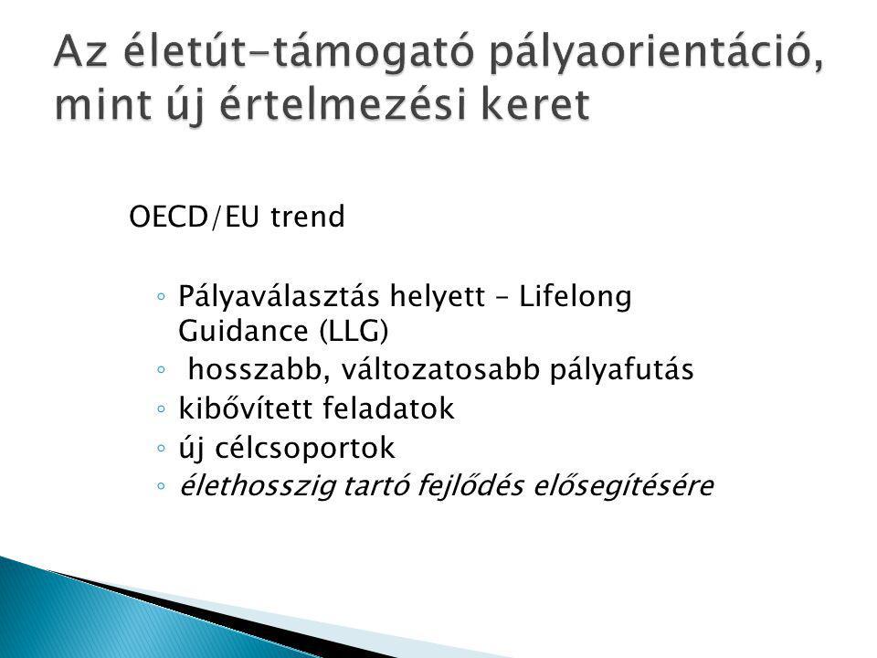 OECD/EU trend ◦ Pályaválasztás helyett – Lifelong Guidance (LLG) ◦ hosszabb, változatosabb pályafutás ◦ kibővített feladatok ◦ új célcsoportok ◦ élethosszig tartó fejlődés elősegítésére