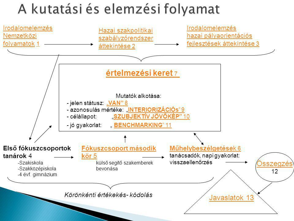 Irodalomelemzés Nemzetközi folyamatokNemzetközi folyamatok 1 1 Irodalomelemzés hazai pályaorientációs fejlesztések áttekintése 3 értelmezési keret 7 Hazai szakpolitikai szabályzórendszer áttekintése 2 Műhelybeszélgetések 6 Műhelybeszélgetések 6 tanácsadók, napi gyakorlat: visszaellenőrzés Első fókuszcsoportok tanárok 4 -Szakiskola -Szakközépiskola -4 évf.