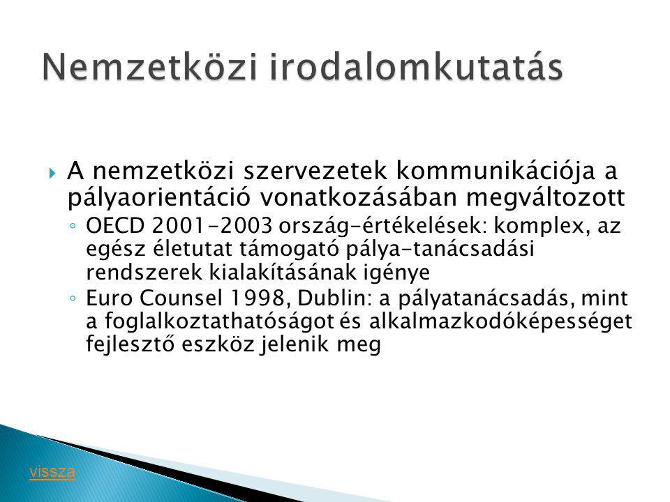  A nemzetközi szervezetek kommunikációja a pályaorientáció vonatkozásában megváltozott ◦ OECD 2001-2003 ország-értékelések: komplex, az egész életutat támogató pálya-tanácsadási rendszerek kialakításának igénye ◦ Euro Counsel 1998, Dublin: a pályatanácsadás, mint a foglalkoztathatóságot és alkalmazkodóképességet fejlesztő eszköz jelenik meg vissza