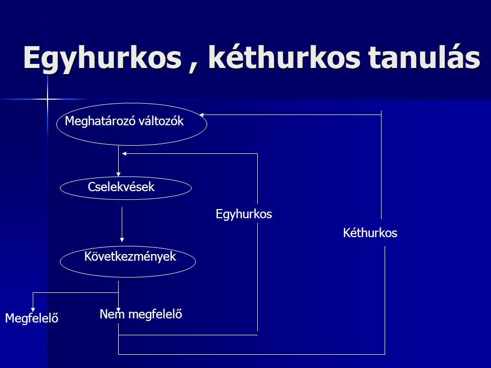 Egyhurkos, kéthurkos tanulás Meghatározó változók Cselekvések Következmények Nem megfelelő Megfelelő Egyhurkos Kéthurkos