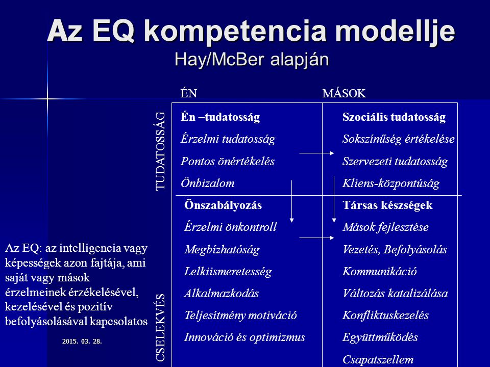 2015. 03. 28.2015. 03. 28.2015. 03. 28.14 A z EQ kompetencia modellje Hay/McBer alapján ÉN MÁSOK Én –tudatosság Érzelmi tudatosság Pontos önértékelés
