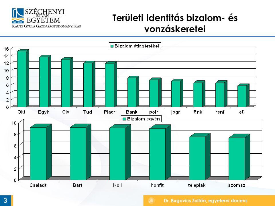 Dr. Bugovics Zoltán, egyetemi docens Területi identitás bizalom- és vonzáskeretei 3