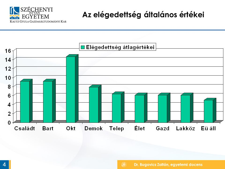 Dr. Bugovics Zoltán, egyetemi docens Az elégedettség általános értékei 4