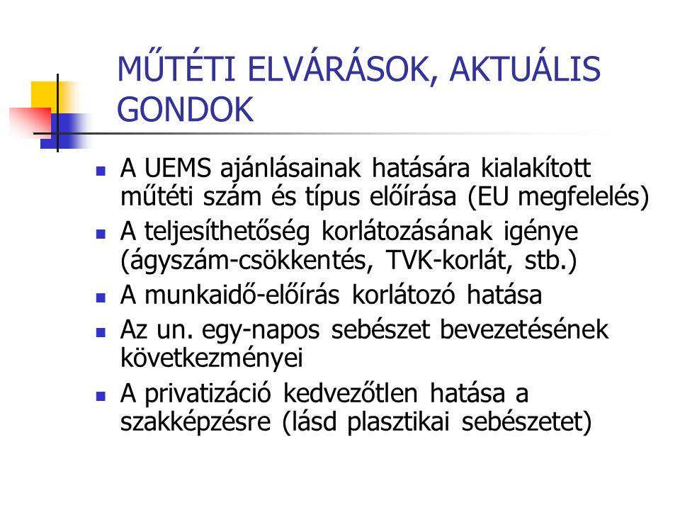 MŰTÉTI ELVÁRÁSOK, AKTUÁLIS GONDOK A UEMS ajánlásainak hatására kialakított műtéti szám és típus előírása (EU megfelelés) A teljesíthetőség korlátozásának igénye (ágyszám-csökkentés, TVK-korlát, stb.) A munkaidő-előírás korlátozó hatása Az un.