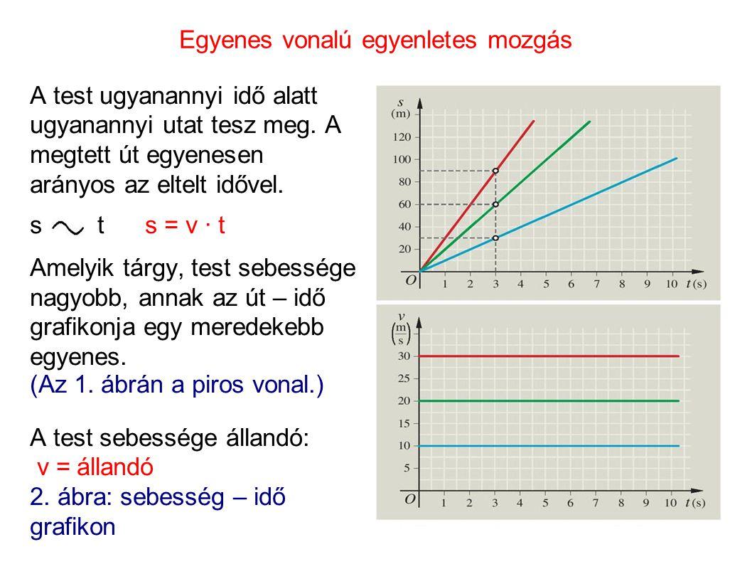 Egyenes vonalú egyenletes mozgás A test ugyanannyi idő alatt ugyanannyi utat tesz meg. A megtett út egyenesen arányos az eltelt idővel. s t s = v · t
