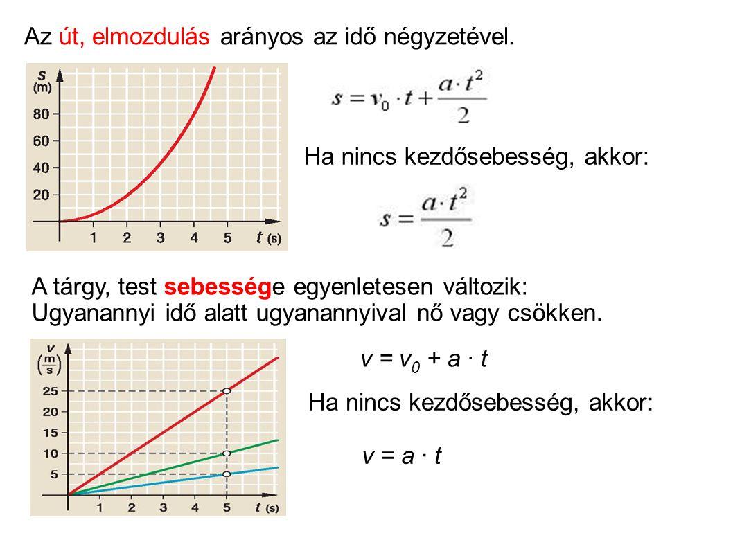Ha nincs kezdősebesség, akkor: v = a · t A tárgy, test sebessége egyenletesen változik: Ugyanannyi idő alatt ugyanannyival nő vagy csökken. v = v 0 +