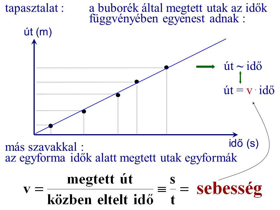 tapasztalat :a buborék által megtett utak az idők függvényében egyenest adnak : idő (s) út (m) út ~ idő út = v. idő más szavakkal : az egyforma idők a