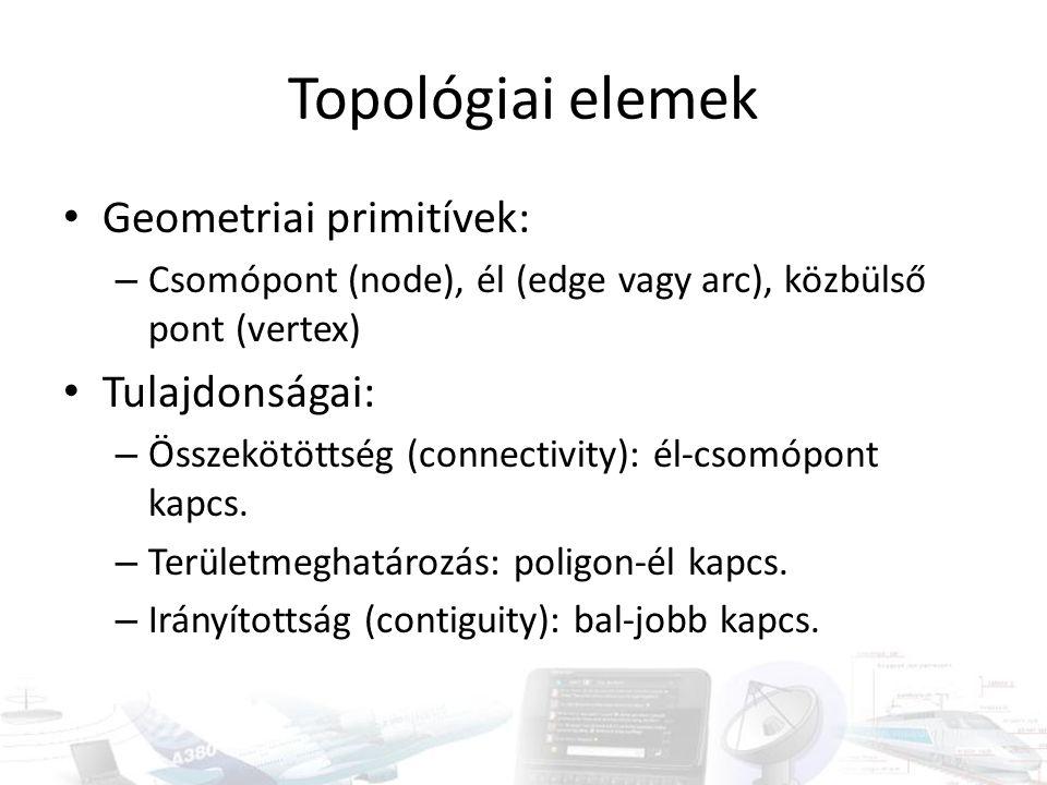 Topológiai elemek Geometriai primitívek: – Csomópont (node), él (edge vagy arc), közbülső pont (vertex) Tulajdonságai: – Összekötöttség (connectivity)
