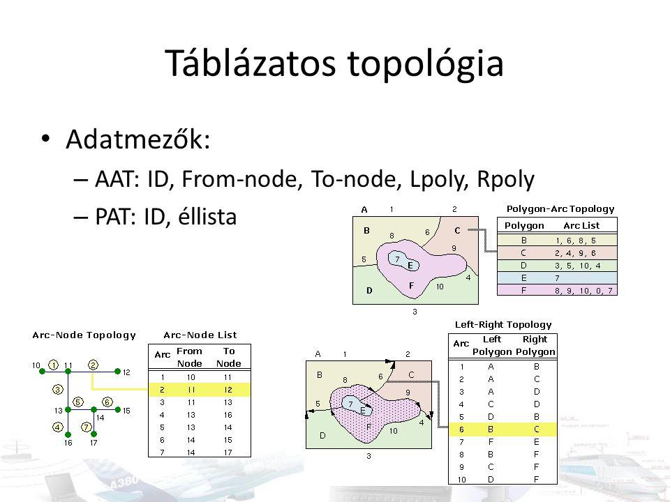 Gráf, mint topológiai egység Mátrixos megadási módok: – Incidencia (él-csomópont) mátrix – Adjacencia (csomópont-csomópont) mátrix Többféle megadási mód Általánosítási lehetőség n1n1n2n2n3n3n4n4 n1n13-20 n2n2-24 n3n3 20 n4n40 01 n1n1n2n2n3n3n4n4 1 100 2 010 31 00 4010 501 0