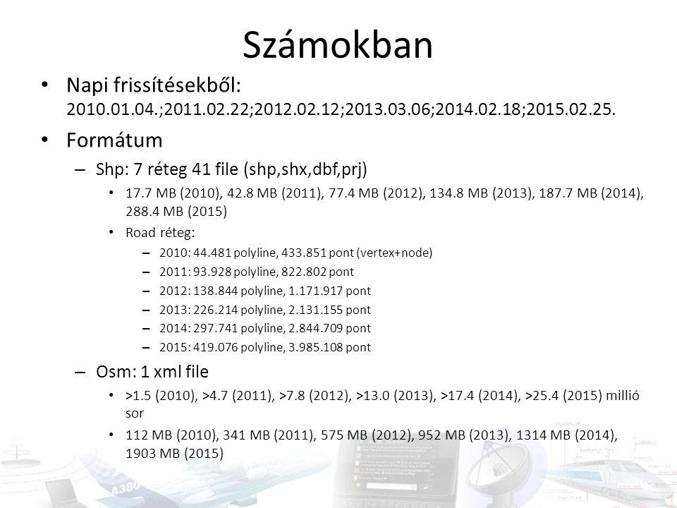 Számokban Napi frissítésekből: 2010.01.04.;2011.02.22;2012.02.12;2013.03.06;2014.02.18;2015.02.25. Formátum – Shp: 7 réteg 41 file (shp,shx,dbf,prj) 1