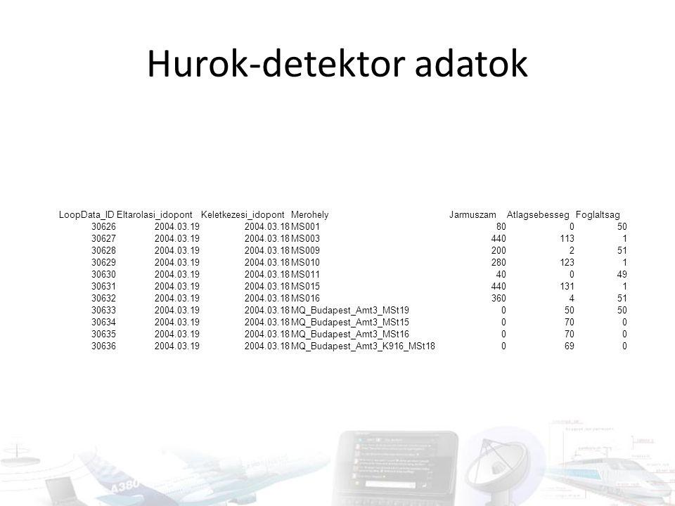 Forgalmi adatgyűjtés – folyamatos II. Kameraképek alapján