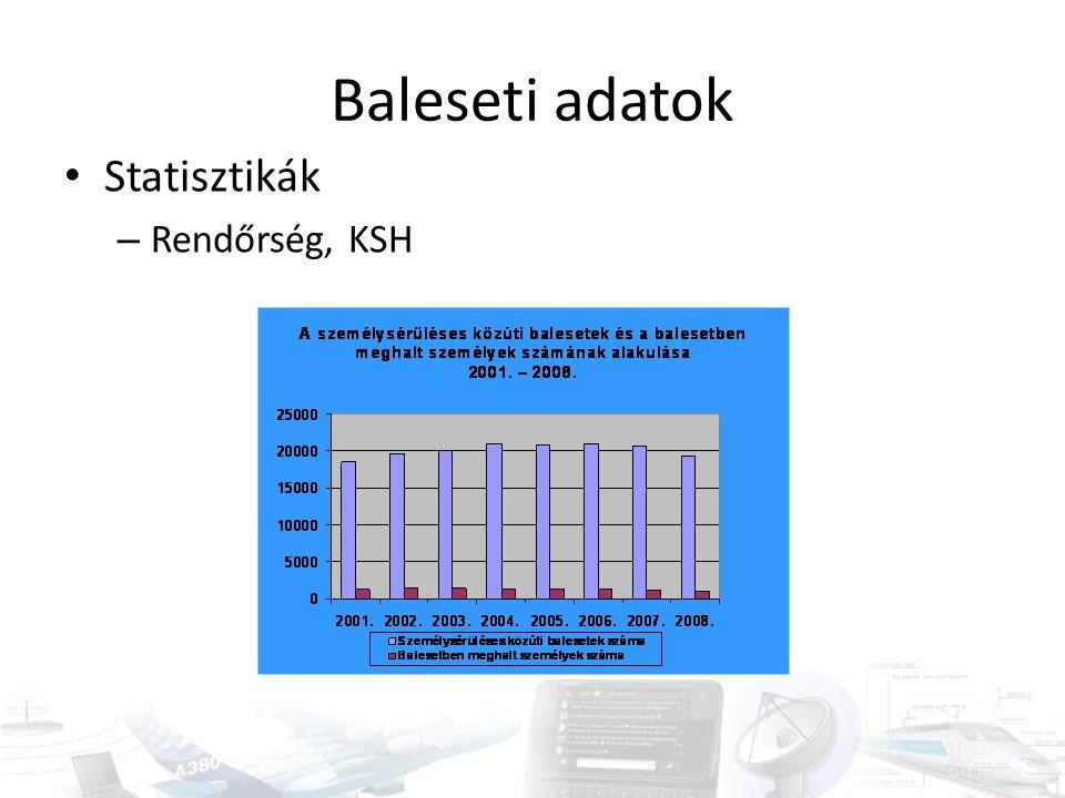 Baleseti adatok Statisztikák – Rendőrség, KSH