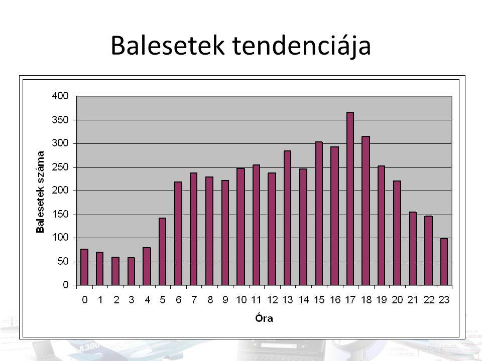 Időjárás adatok I.