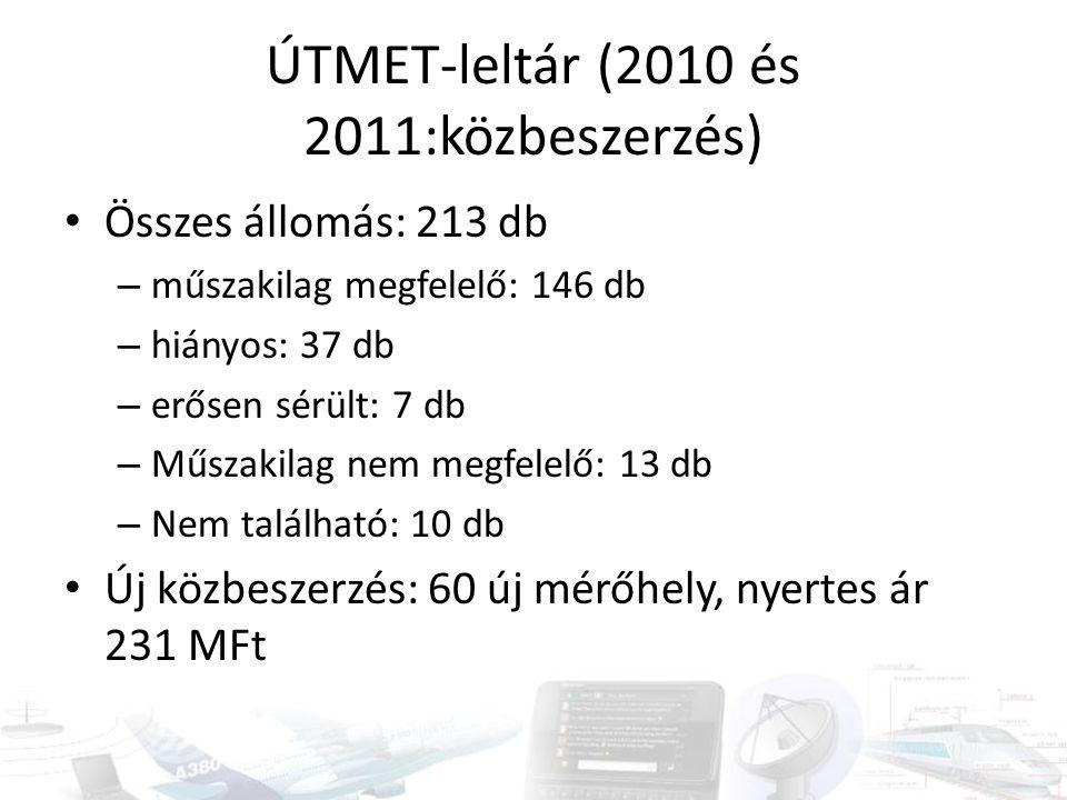 ÚTMET-leltár (2010 és 2011:közbeszerzés) Összes állomás: 213 db – műszakilag megfelelő: 146 db – hiányos: 37 db – erősen sérült: 7 db – Műszakilag nem