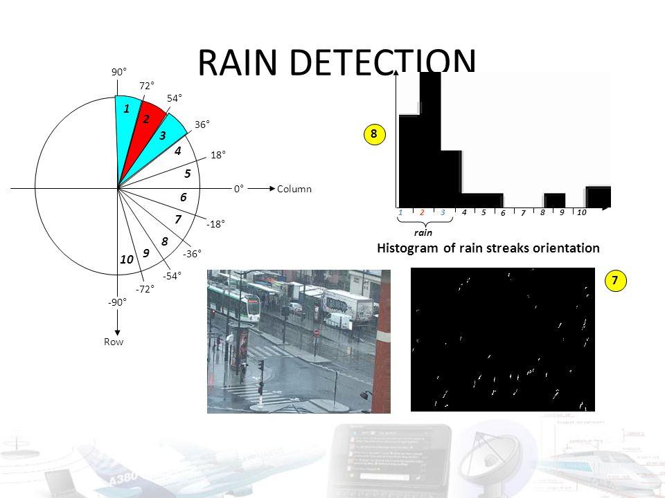 RAIN DETECTION -18° -36° -54° -72° -90° 0° 18° 36° 54° 72° 90° Column Row 1 2 3 4 5 6 7 8 9 10 1 2 3 4 5 6 7 8 9 Histogram of rain streaks orientation