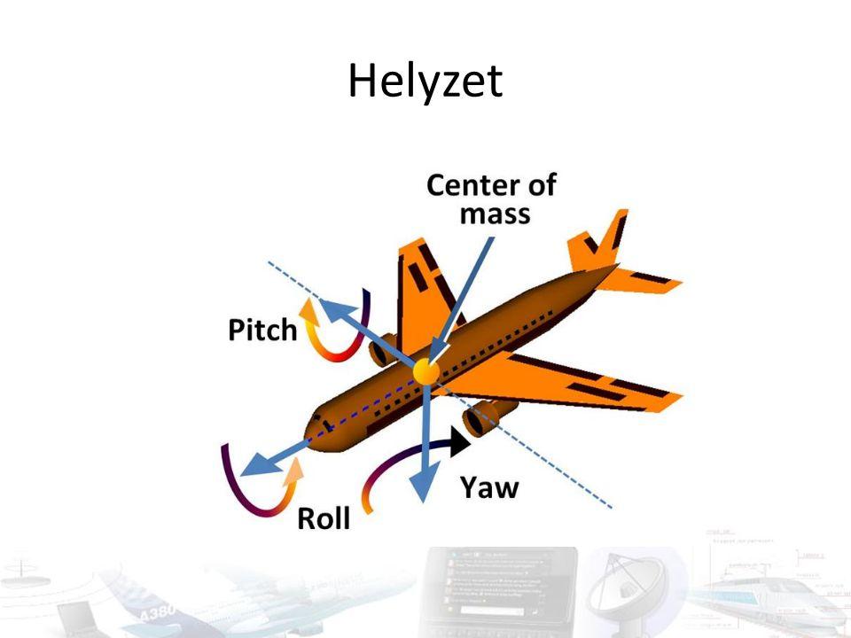 Abszolút kontra relatív Abszolút pozíció – relatív pozíció – X, Y, Z koordináta – dX, dY, dZ koordinátakülönbség Abszolút sebesség – relatív sebesség – v sebesség – dv relatív sebesség Abszolút gyorsulás – relatív gyorsulás – Nehézségi erőtér