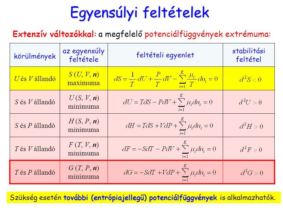 Egyensúlyi feltételek Extenzív változókkal: a megfelelő potenciálfüggvények extrémuma: Szükség esetén további (entrópiajellegű) potenciálfüggvények is