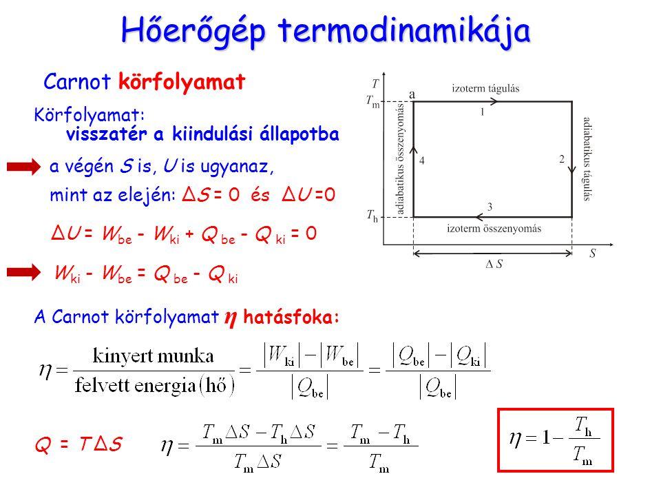 Hőerőgép termodinamikája Carnot körfolyamat Körfolyamat: visszatér a kiindulási állapotba a végén S is, U is ugyanaz, mint az elején: ΔS = 0 és ΔU =0