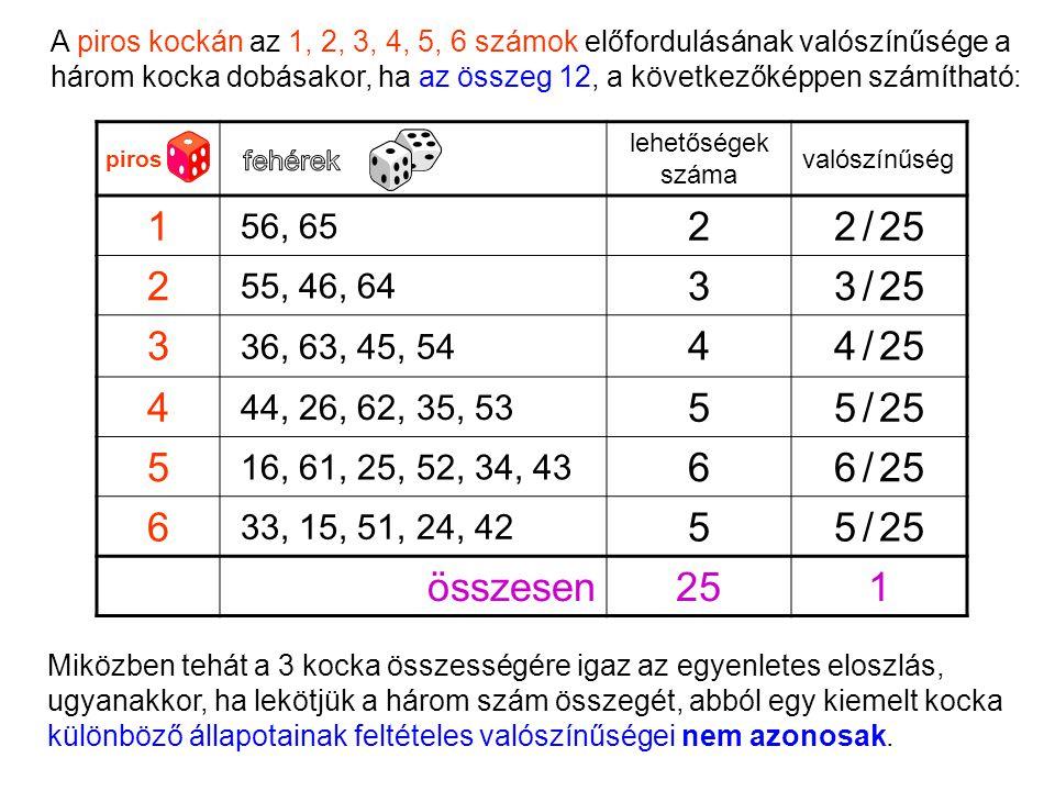 Miközben tehát a 3 kocka összességére igaz az egyenletes eloszlás, ugyanakkor, ha lekötjük a három szám összegét, abból egy kiemelt kocka különböző ál