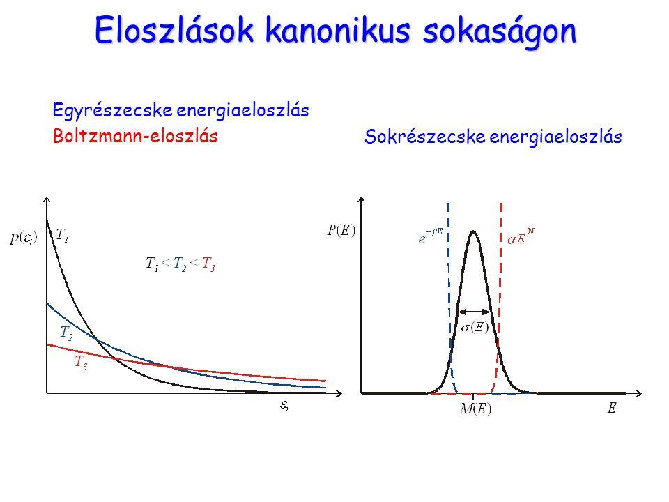 Eloszlások kanonikus sokaságon Sokrészecske energiaeloszlás Egyrészecske energiaeloszlás Boltzmann-eloszlás