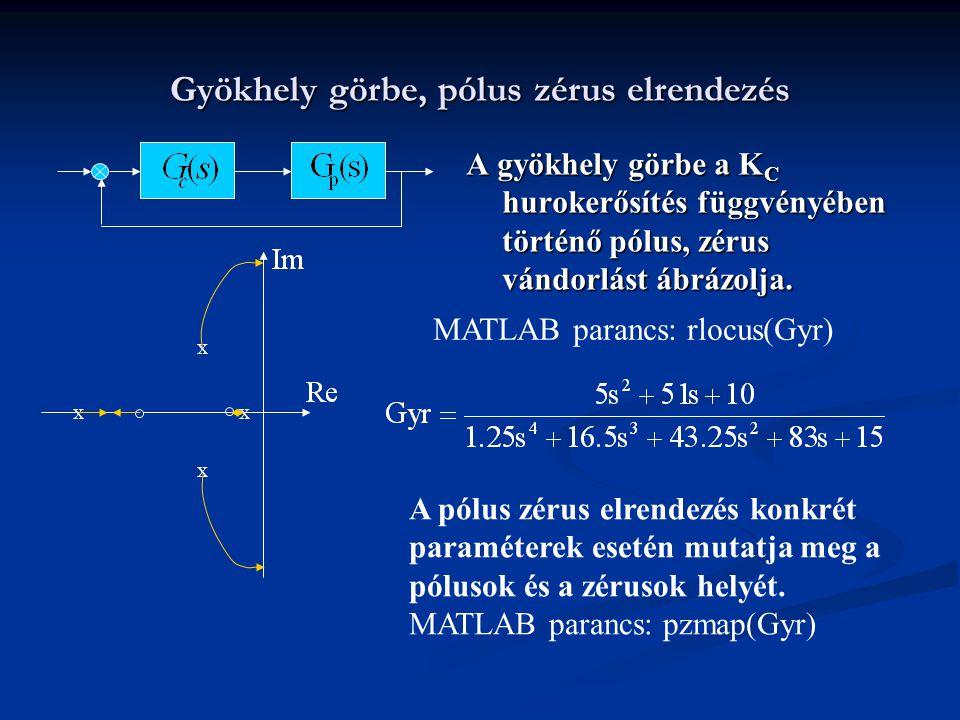 Gyökhely görbe, pólus zérus elrendezés A gyökhely görbe a K C hurokerősítés függvényében történő pólus, zérus vándorlást ábrázolja. x x x A pólus zéru