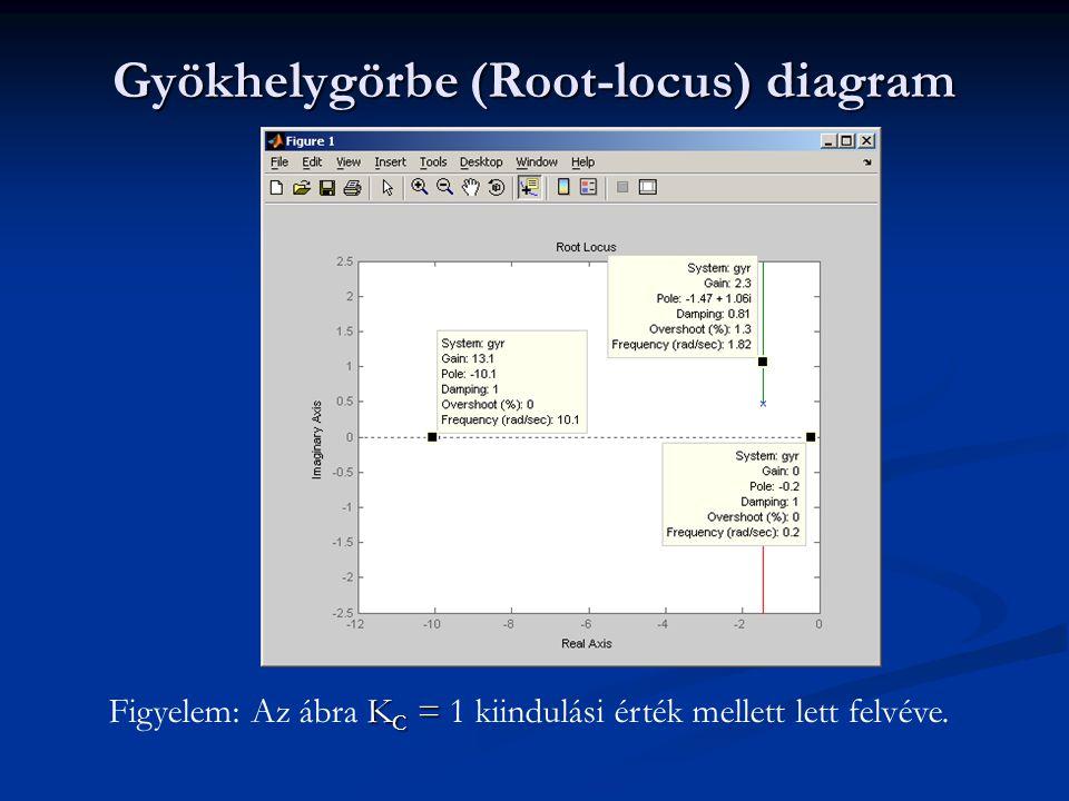Gyökhelygörbe (Root-locus) diagram K C = Figyelem: Az ábra K C = 1 kiindulási érték mellett lett felvéve.