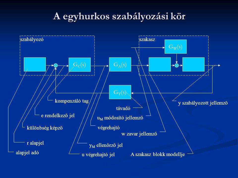 szakaszszabályozó A egyhurkos szabályozási kör G C (s) G A (s) G T (s) G W (s) alapjel adó r alapjel különbség képző e rendelkező jel kompenzáló tag u