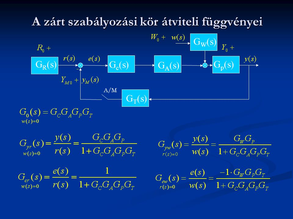 A zárt szabályozási kör átviteli függvényei G p (s)G R (s) G W (s) G A (s) G c (s) G T (s) A/M