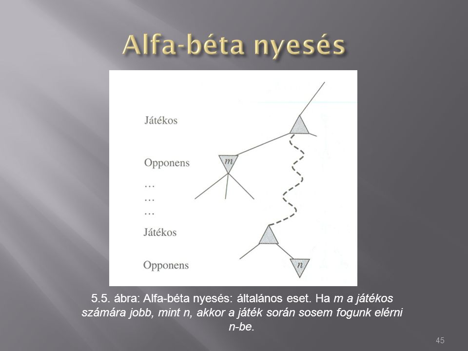 5.5. ábra: Alfa-béta nyesés: általános eset. Ha m a játékos számára jobb, mint n, akkor a játék során sosem fogunk elérni n-be. 45