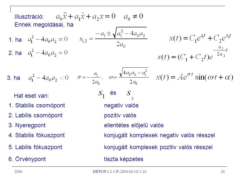 2006 HEFOP 3.3.1-P.-2004-06-18/1.10 20 Illusztráció: Ennek megoldásai, ha 2. ha 3. ha 1. ha Hat eset van: 1. Stabilis csomópont negativ valós 2. Labil