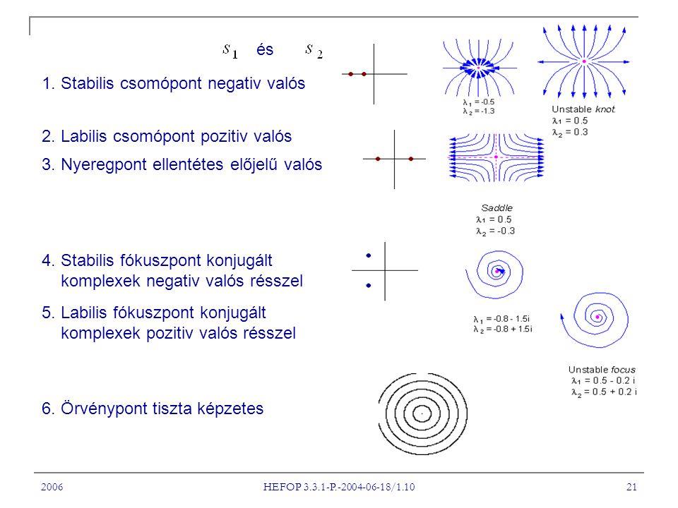 2006 HEFOP 3.3.1-P.-2004-06-18/1.10 21 1. Stabilis csomópont negativ valós 2. Labilis csomópont pozitiv valós 3. Nyeregpont ellentétes előjelű valós 4